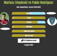 Mariusz Stepinski vs Pablo Rodriguez h2h player stats