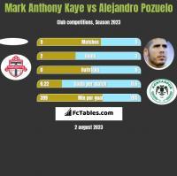 Mark Anthony Kaye vs Alejandro Pozuelo h2h player stats