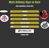 Mark Anthony Kaye vs Auro h2h player stats