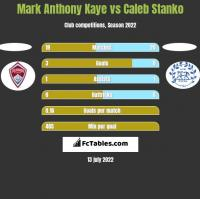 Mark Anthony Kaye vs Caleb Stanko h2h player stats