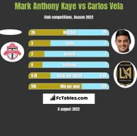Mark Anthony Kaye vs Carlos Vela h2h player stats