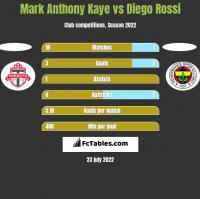 Mark Anthony Kaye vs Diego Rossi h2h player stats