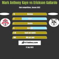 Mark Anthony Kaye vs Erickson Gallardo h2h player stats