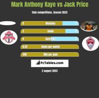 Mark Anthony Kaye vs Jack Price h2h player stats