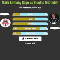 Mark Anthony Kaye vs Nicolas Mezquida h2h player stats