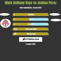 Mark Anthony Kaye vs Joshua Perez h2h player stats