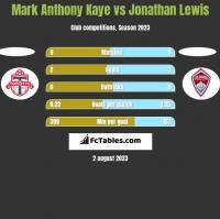 Mark Anthony Kaye vs Jonathan Lewis h2h player stats