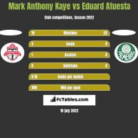 Mark Anthony Kaye vs Eduard Atuesta h2h player stats