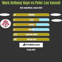 Mark Anthony Kaye vs Peter-Lee Vassell h2h player stats