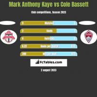Mark Anthony Kaye vs Cole Bassett h2h player stats