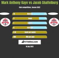 Mark Anthony Kaye vs Jacob Shaffelburg h2h player stats