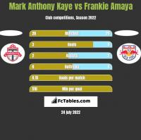 Mark Anthony Kaye vs Frankie Amaya h2h player stats