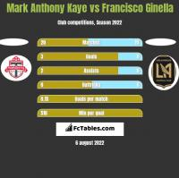 Mark Anthony Kaye vs Francisco Ginella h2h player stats