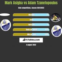 Mark Asigba vs Adam Tzanetopoulos h2h player stats