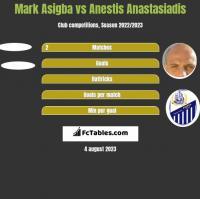 Mark Asigba vs Anestis Anastasiadis h2h player stats