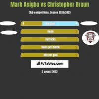 Mark Asigba vs Christopher Braun h2h player stats