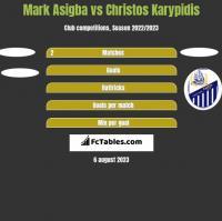 Mark Asigba vs Christos Karypidis h2h player stats