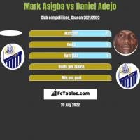 Mark Asigba vs Daniel Adejo h2h player stats