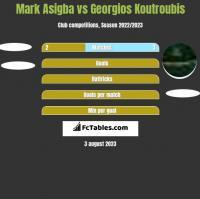 Mark Asigba vs Georgios Koutroubis h2h player stats
