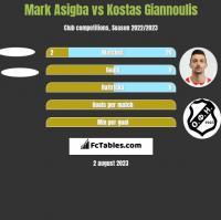 Mark Asigba vs Kostas Giannoulis h2h player stats