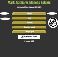 Mark Asigba vs Manolis Bolakis h2h player stats