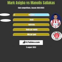 Mark Asigba vs Manolis Saliakas h2h player stats