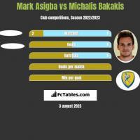 Mark Asigba vs Michalis Bakakis h2h player stats