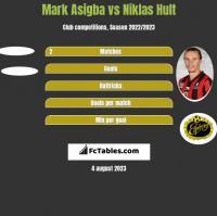 Mark Asigba vs Niklas Hult h2h player stats