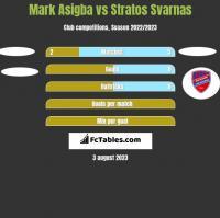 Mark Asigba vs Stratos Svarnas h2h player stats