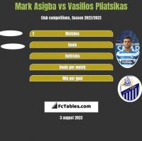 Mark Asigba vs Vasilios Pliatsikas h2h player stats