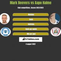 Mark Beevers vs Aapo Halme h2h player stats