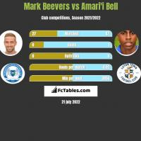 Mark Beevers vs Amari'i Bell h2h player stats