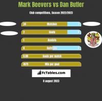 Mark Beevers vs Dan Butler h2h player stats