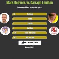 Mark Beevers vs Darragh Lenihan h2h player stats