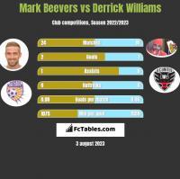 Mark Beevers vs Derrick Williams h2h player stats