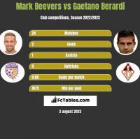 Mark Beevers vs Gaetano Berardi h2h player stats