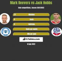 Mark Beevers vs Jack Hobbs h2h player stats