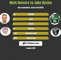Mark Beevers vs Jake Buxton h2h player stats