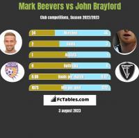 Mark Beevers vs John Brayford h2h player stats