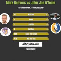 Mark Beevers vs John-Joe O'Toole h2h player stats