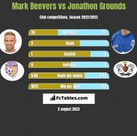 Mark Beevers vs Jonathon Grounds h2h player stats