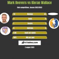 Mark Beevers vs Kieran Wallace h2h player stats