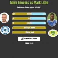 Mark Beevers vs Mark Little h2h player stats