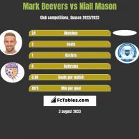 Mark Beevers vs Niall Mason h2h player stats