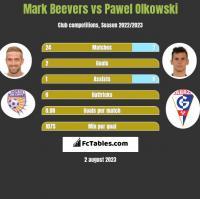Mark Beevers vs Pawel Olkowski h2h player stats