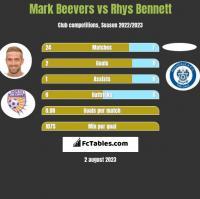 Mark Beevers vs Rhys Bennett h2h player stats