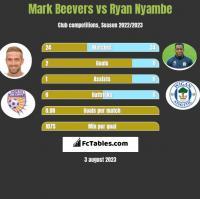 Mark Beevers vs Ryan Nyambe h2h player stats