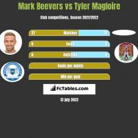 Mark Beevers vs Tyler Magloire h2h player stats