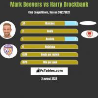 Mark Beevers vs Harry Brockbank h2h player stats