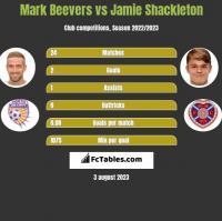 Mark Beevers vs Jamie Shackleton h2h player stats